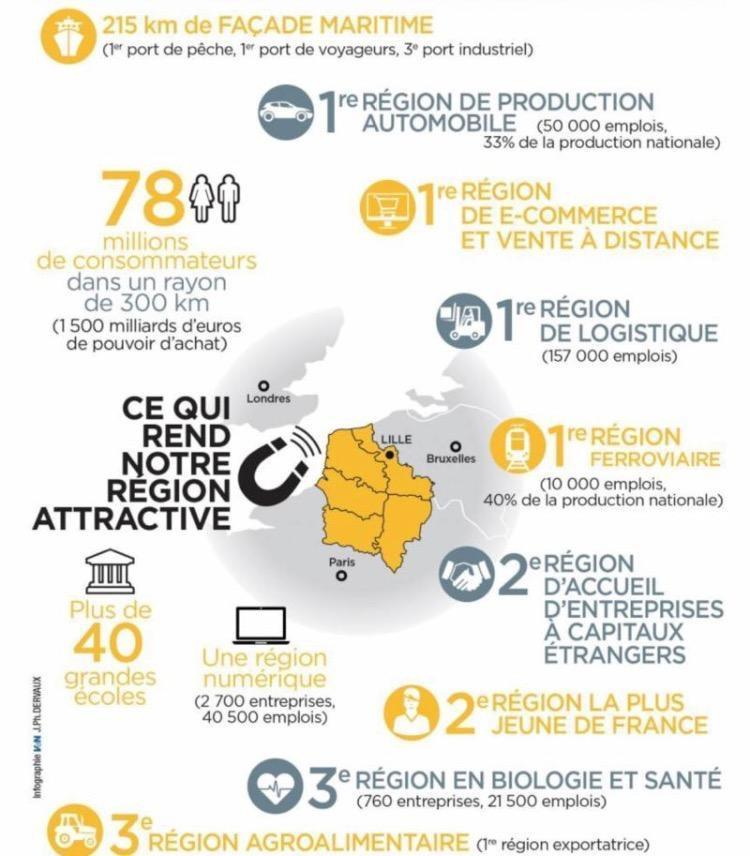 Les hauts de France région attractive