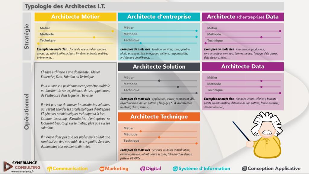typologie des architectes I.T.