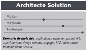 architecte solution